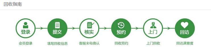 """来到国美在线首页,如下图所示,您会看到您的左侧有""""家电回收&ld"""