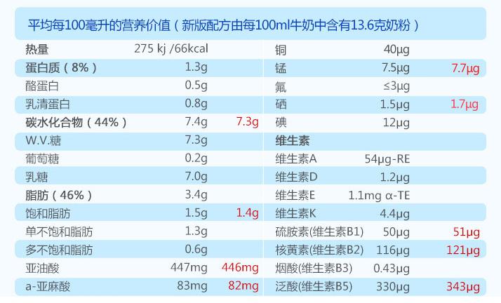 专题:国产奶粉好还是进口奶粉好? 关于奶粉喂